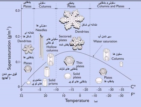 structure of a snowflake